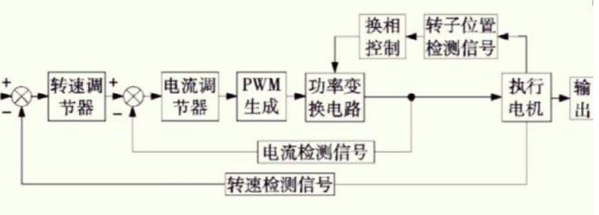 伺服驅動器的工作原理_伺服驅動器內部結構