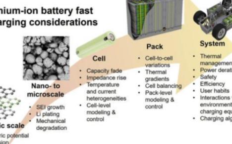 关于电动汽车的电池充电技术