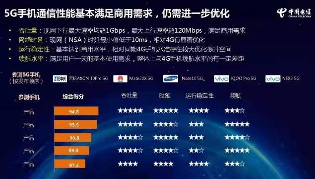 中国电信表示5G手机通信性能基本能满足商用要求但仍需进一步优化