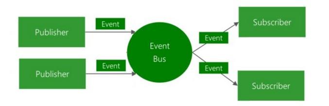 事件總線模式知識總結