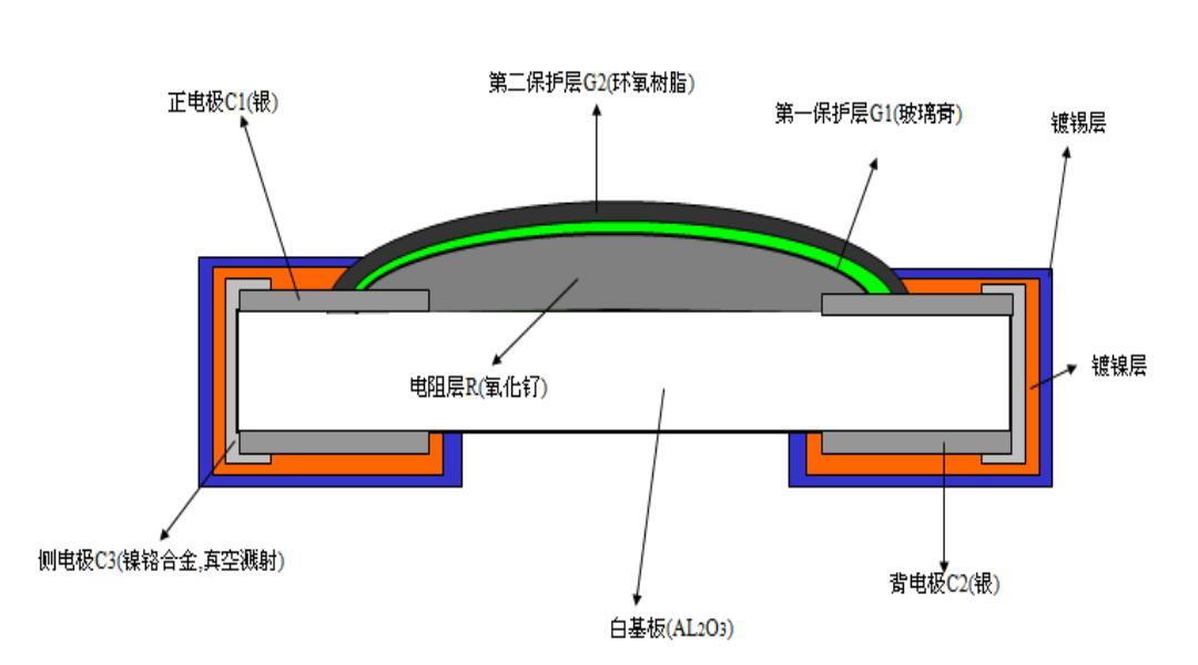 厚膜晶片电阻和薄膜晶片电阻的区别