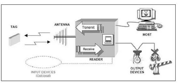 汽车总装线怎样利用上RFID技术