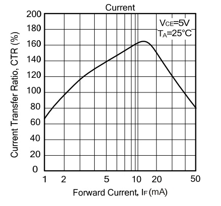 关于光耦如何选择与替换
