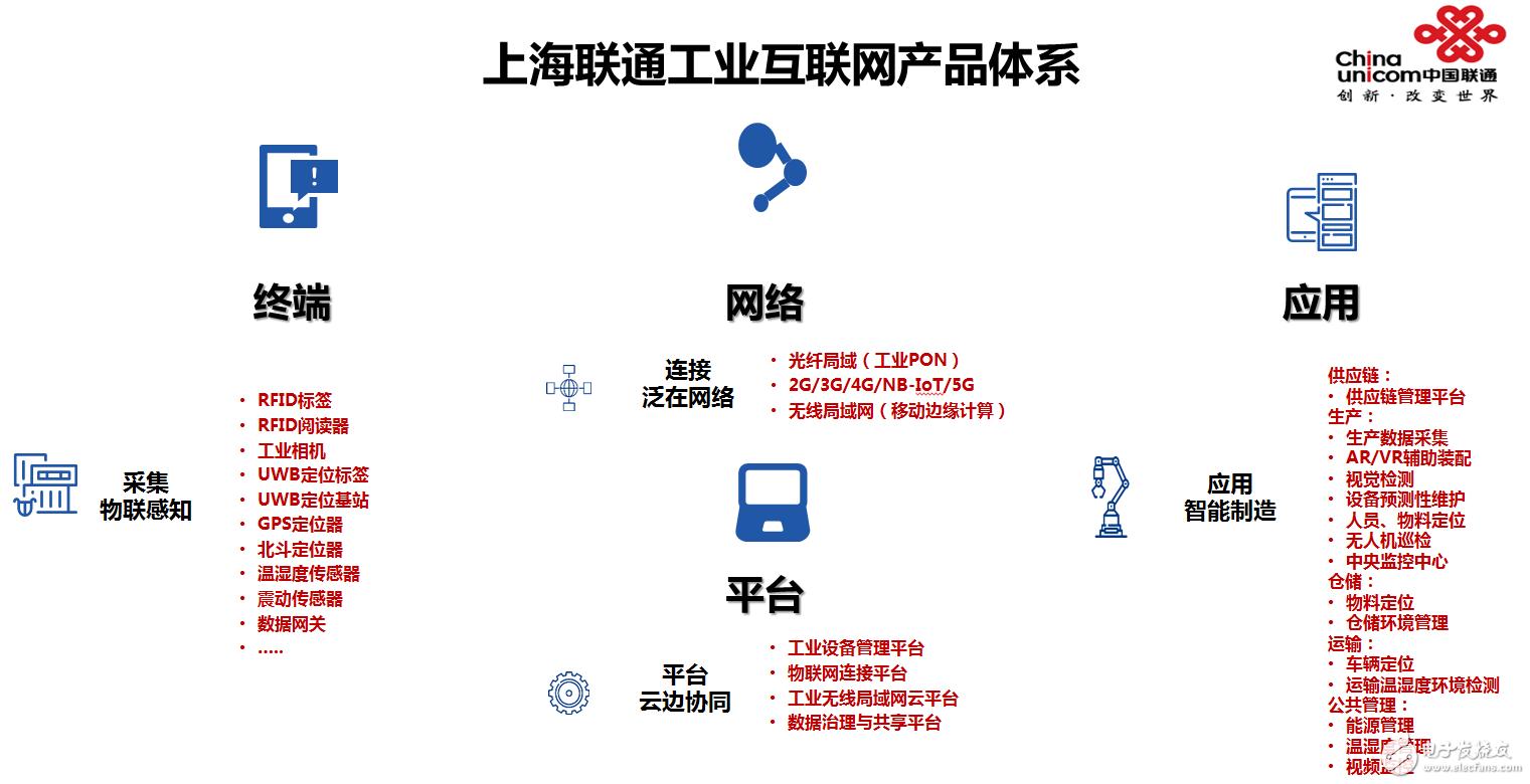 中国联通在5G+工业互联网领域的探索与实践