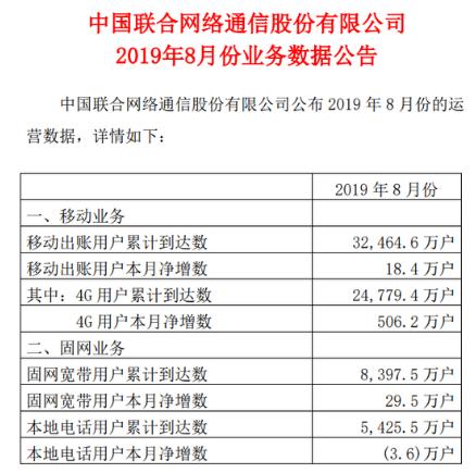 中国联通公布了8月运营数据出账用户净增18.4万户累计到达3.24646亿户
