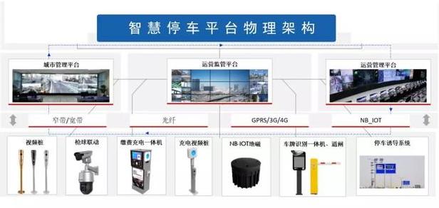 物联网和RFID怎样让停车不再是难题