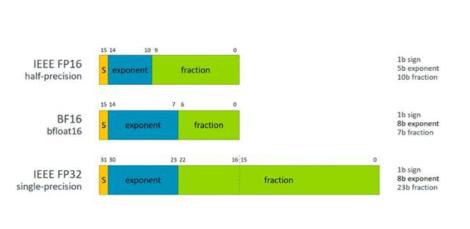 Arm宣布将会采用Bfloat16数据类型,这种数据类型会成为主流吗?