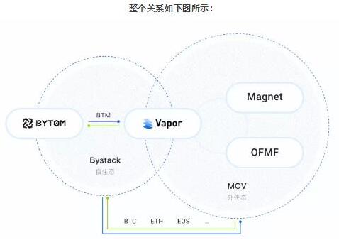 基于Bystack主侧链架构的下一代去中心跨链MOV协议介绍