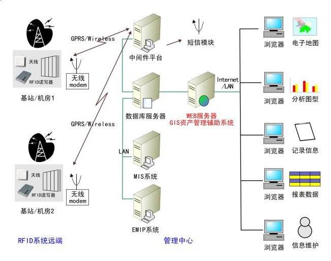 物联网技术和RFID技术怎样帮助管理劳务