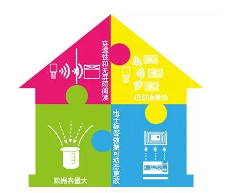 仓库管理如何应用上RFID技术