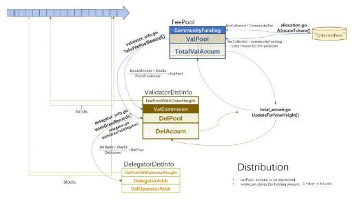 基于DPOS委托权益证明的QOS公共链介绍