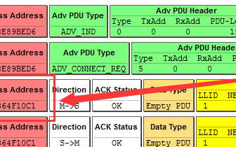 GAP层和GATT层,SM层完成应用层数据交互和加密解密!