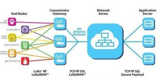 工业互联网如何利用好无线技术
