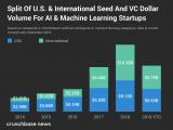 2019年人工智能初创企业的资金没有大幅增长