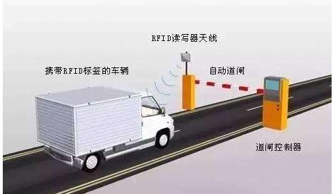 基于RFID的物联网在物流仓储中有什么应用