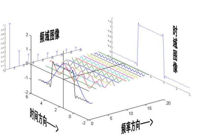 傅里葉變換及其應用自學PPT資料合集免費下載