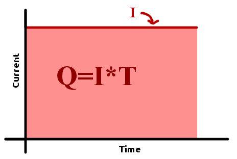 怎样使用Arduino测量锂离子电池容量