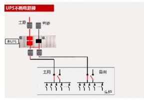 UPS不间断电源的分类特点和工作原理解析