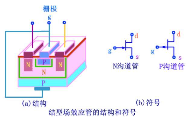 三極管和場效應管在實際應用的區別