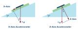 單軸加速度傳感器應用過程中的兩個設計要點