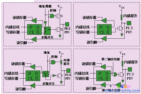 MCS-51单片机四个双向8位IO口的工作原理解析