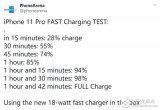 iPhone11Pro充电测试 使用18W充电器需1小时42分钟