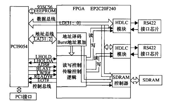 设计和实现HDLC协议规范的多通道通信卡的资料免费下载
