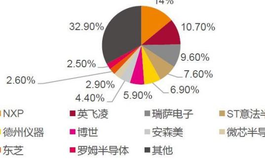 汽车功能芯片MCU呈现国外巨头垄断的行业格局,中国汽车行业将怎么面对?