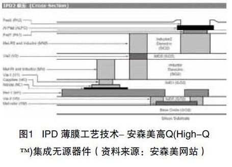 IPD薄膜技术对PCB技术的发展影响介绍