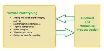 汽车电子中的PCB系统设计解决方案解析