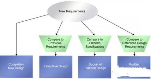 如何在真实环境中进行SoC系统设计
