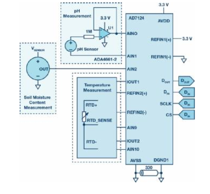 ADI关于测量土壤湿度和pH值的解决方案