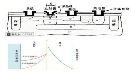 二極管和三極管的截止頻率及半導體器件物理綜合試題的解答