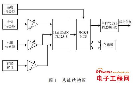 基于MCS-51单片机控制的检测智能在线实时控制...