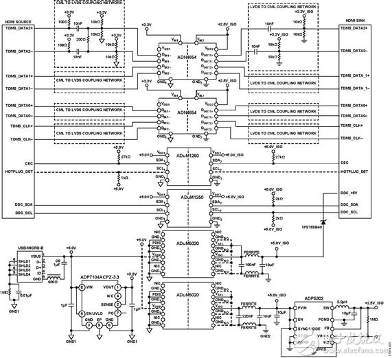 HDMI 1.3a协议采用iCoupler®隔离技术实现电气隔离