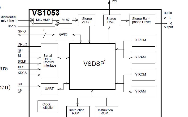 VS1053B音频编解码器芯片的数据手册免费下载
