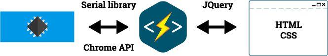 如何通过HTML和Involt与Arduino通信