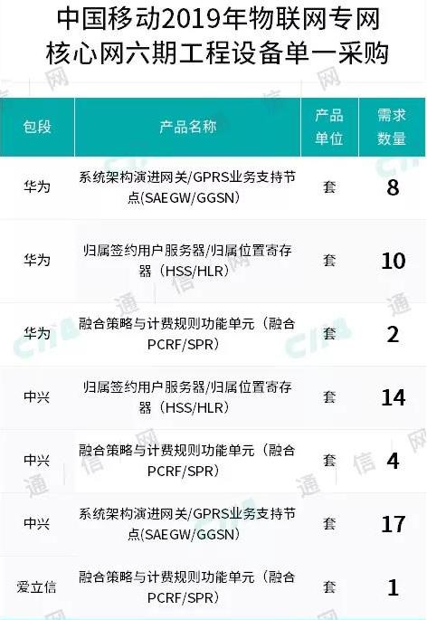中国移动正式开启了2019年物联网专网核心网六期...