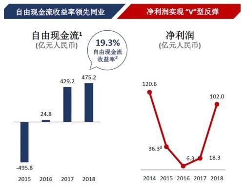 中国联通与中国电信的5G共建共享方式并不可取