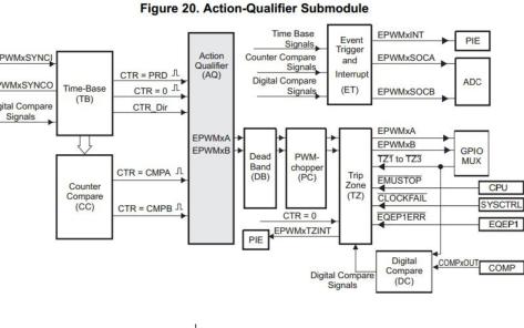 DSP2803X PWM的使用实例工程文件和使用手册合集免费下载