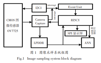 使用低功耗SoC實現微型圖像采集系統設計的詳細資料說明