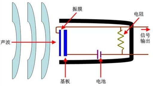 电容式麦克风的原理及优点