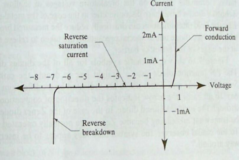 齐纳二极管工作原理分析