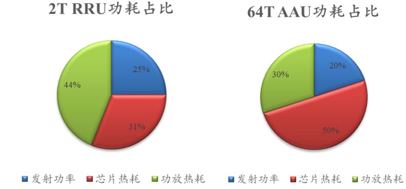 5G基础配套设施高功耗问题的优化策略分析