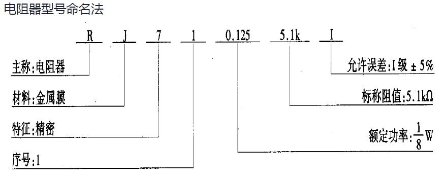 电阻的命名方法