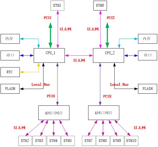 高性能双CPU以太网通信板硬件框图解析