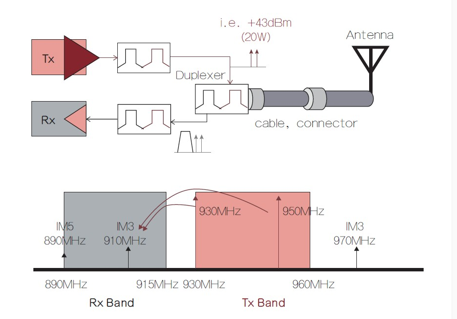 為什么無源互調PIM會影響下載速度應該如何解決