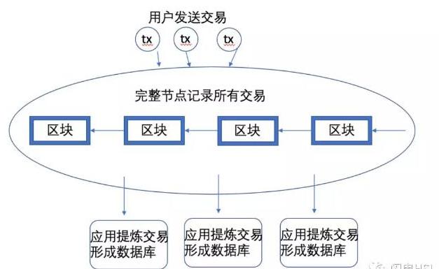 你知道什么是区块链数据库吗