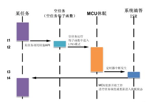 如何使用嵌入式操作系统实现MCU的低功耗工作