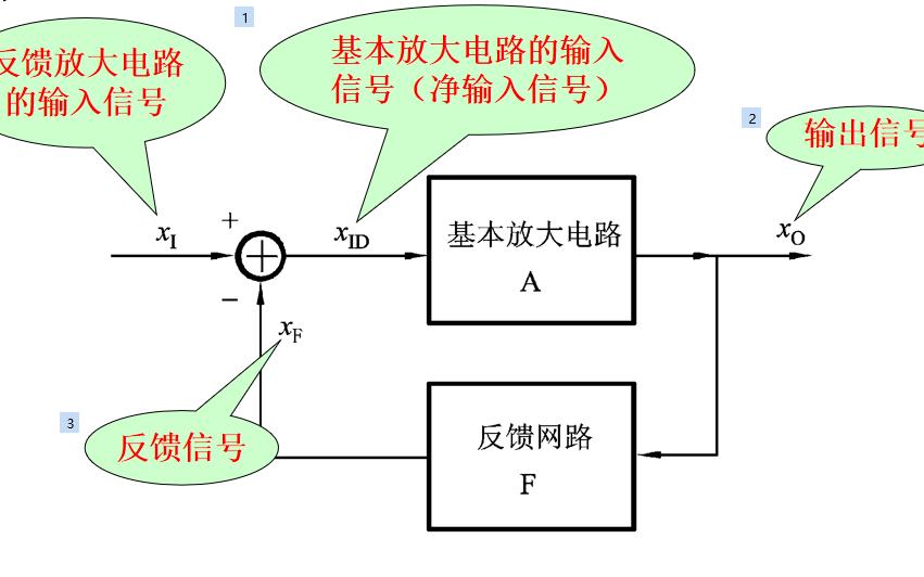 电子技术基础教程之反馈放大电路的详细资料概述